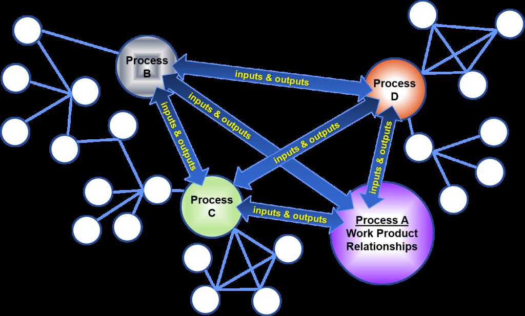 process-network