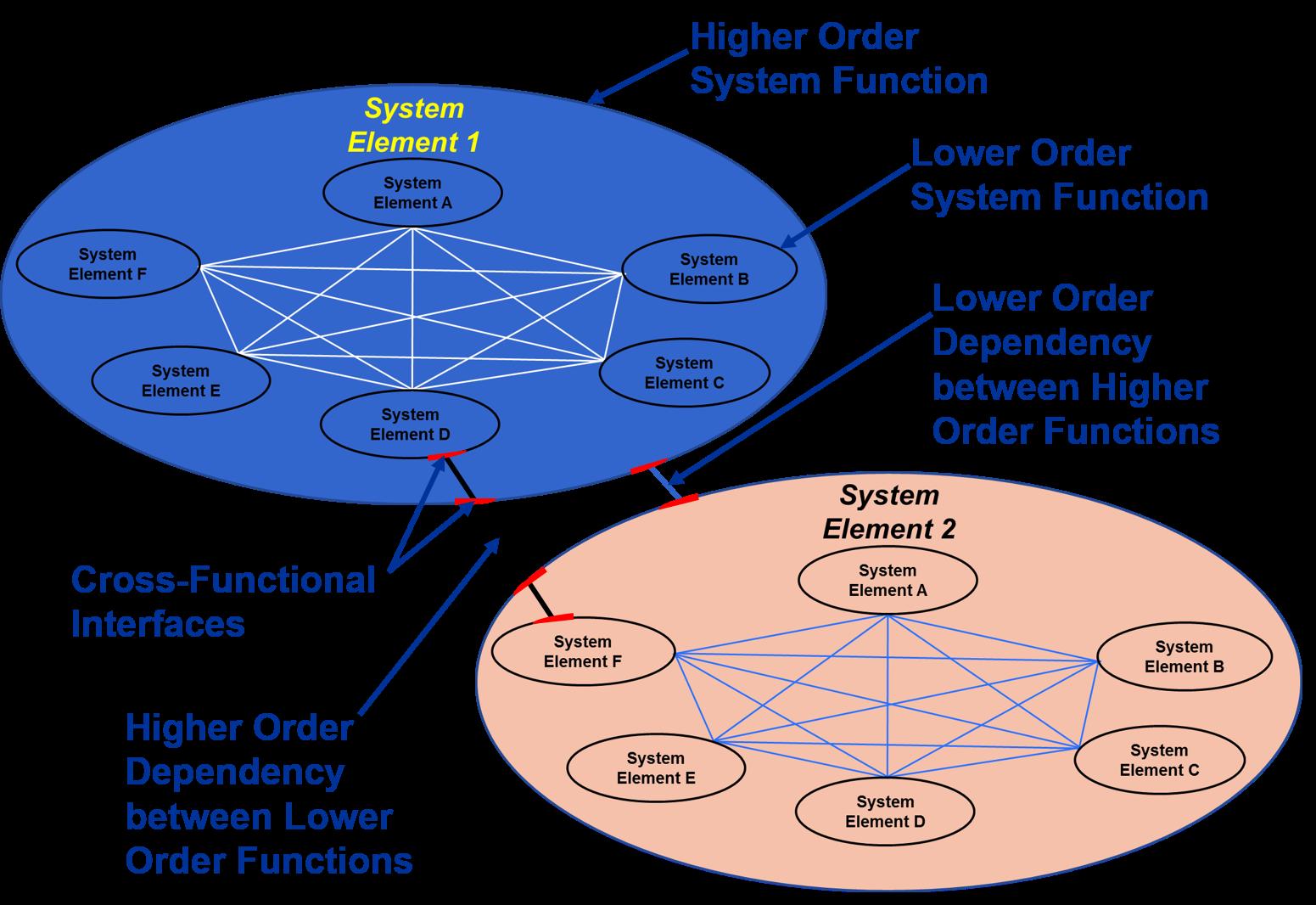 soft-system-concept-diagrams