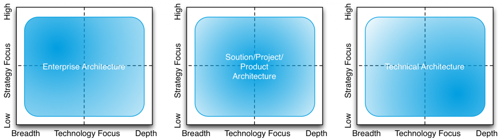 The focus of different kinds of architecture