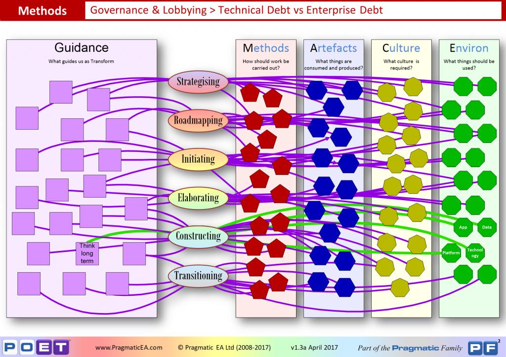 Governance & Lobbying - Technical Debt vs Enterprise Debt