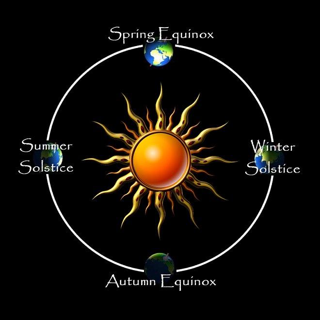 Diagram of Solstice and Equinox