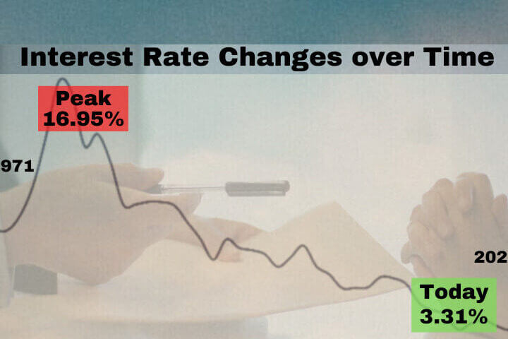 Mortgage Rates – Lock & Load NOW