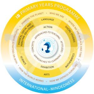 primaryyearsprogram-model