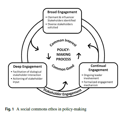 Broad, Deep and Continual Engagement Is Needed When Improving Stakeholder Involvement In Government Decision Making