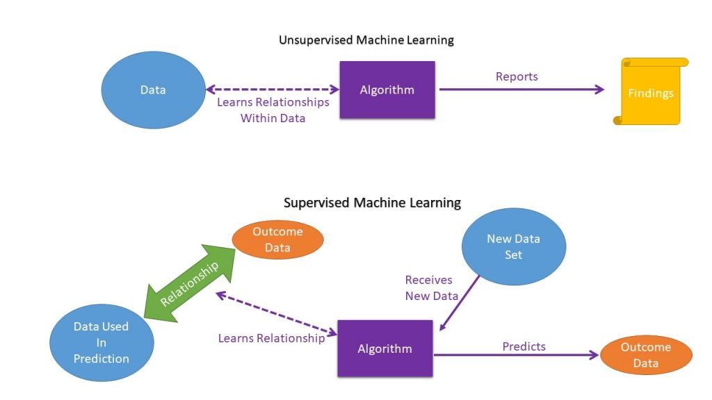 Supervised And Unsupervised Machine Learning