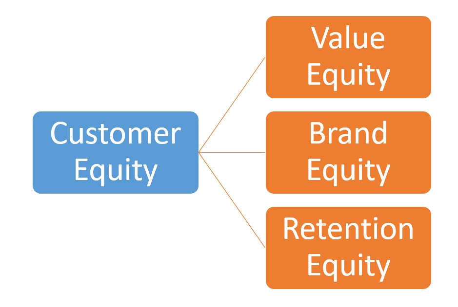 What Drives Customer Equity? Value Equity, Brand Equity, & Retention Equity