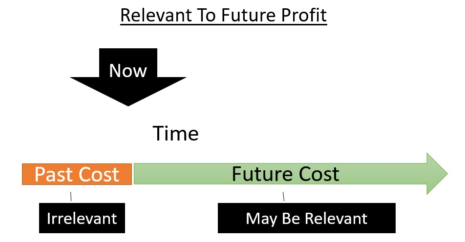 CLV And Future Profit: The Future Is What Is Relevant