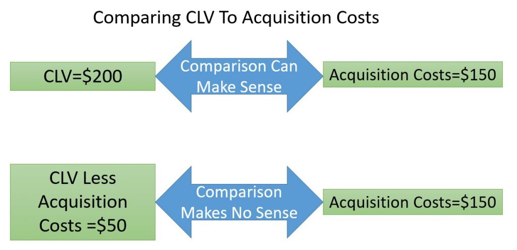 Comparing Acquisition Costs To CLV After Subtracting Acquisition Costs Makes No Sense