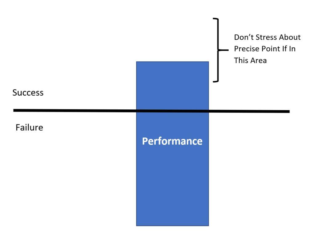 Validity Over Precision