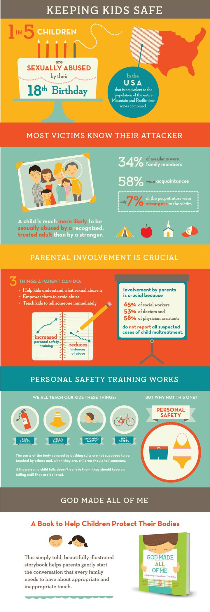 GMAOM Infographic lg