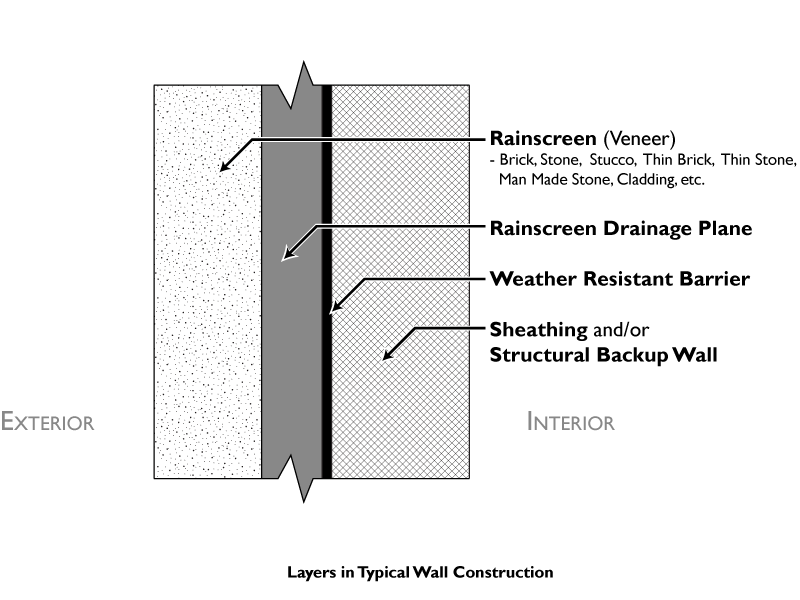 Rain Screen Wall System