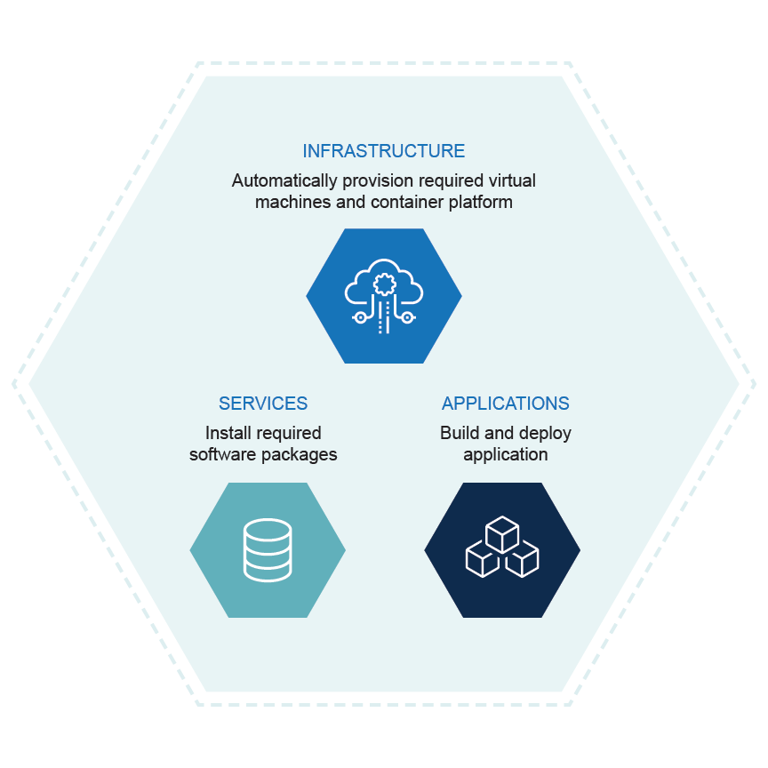 Facilitate DevOps Infographic