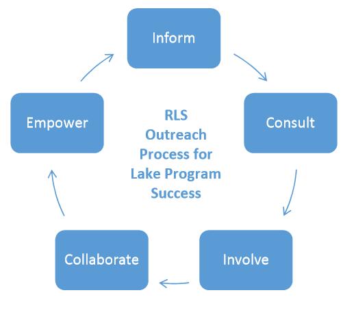 Community_diagram1