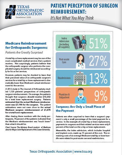 Patient Perception of Surgeon Reimbursement