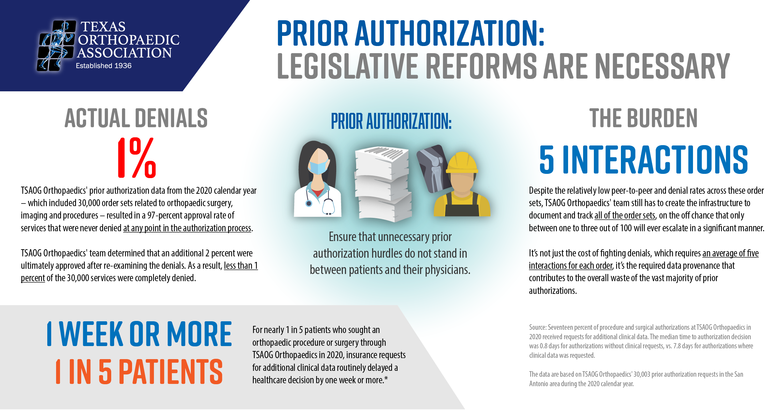 The Prior Authorization Burden