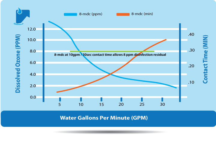 Graph of ozone and disinfection