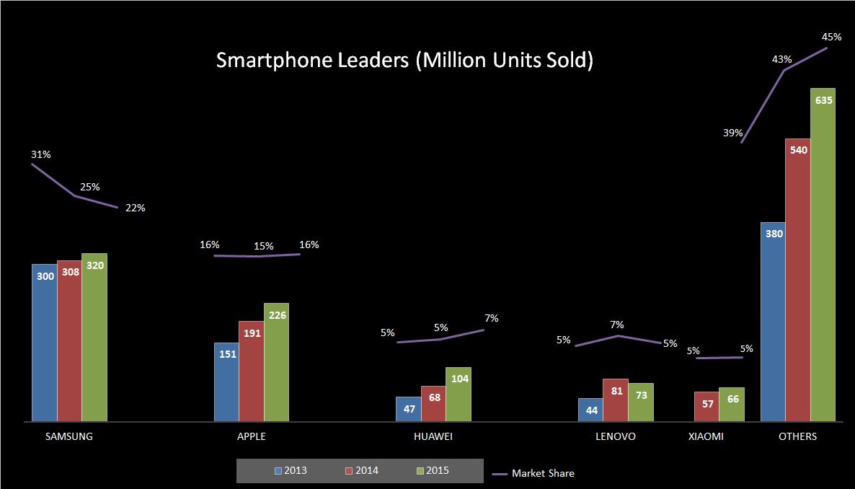 Smartphone Leaders Market Share