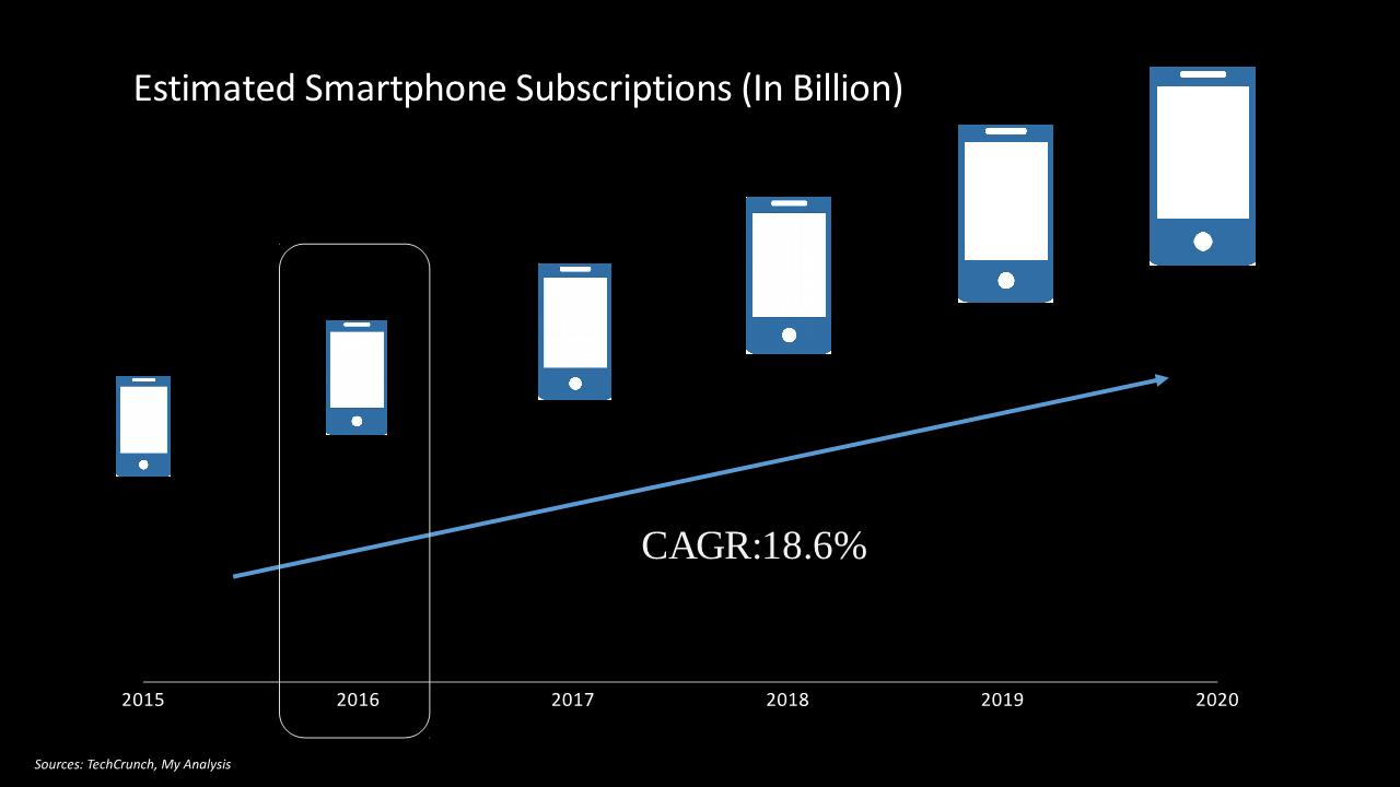 Smartphones Market Share, Android vs. iOS