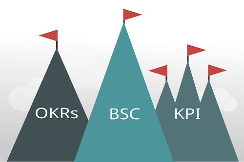 OKR, KPI and BSC: What is the Difference?