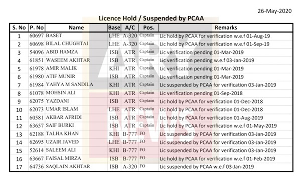 List of 17 pilots were suspended in January 2019