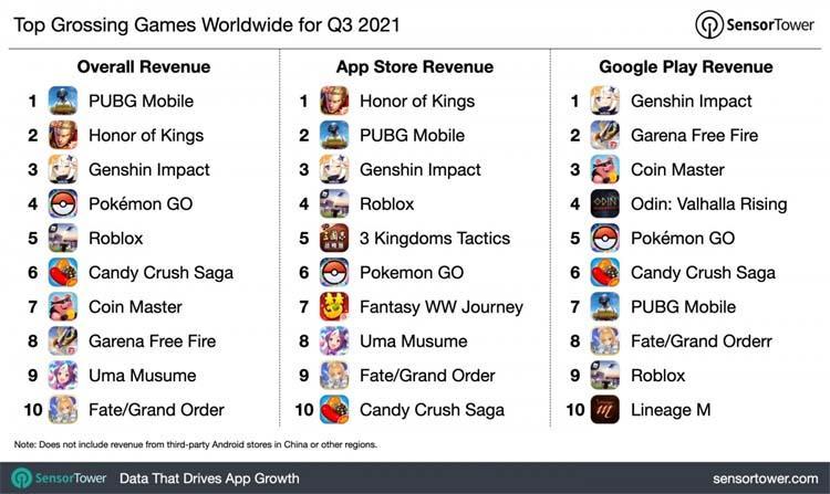 top grossing games worldwide