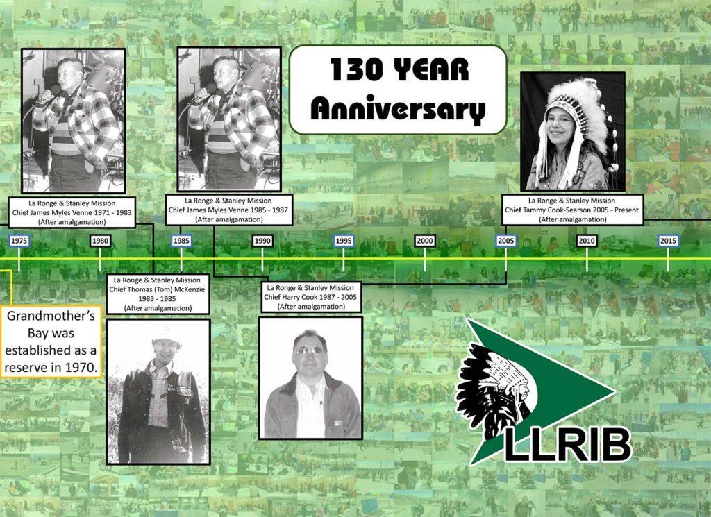 Part 3 of 3 image of llrib chief timeline