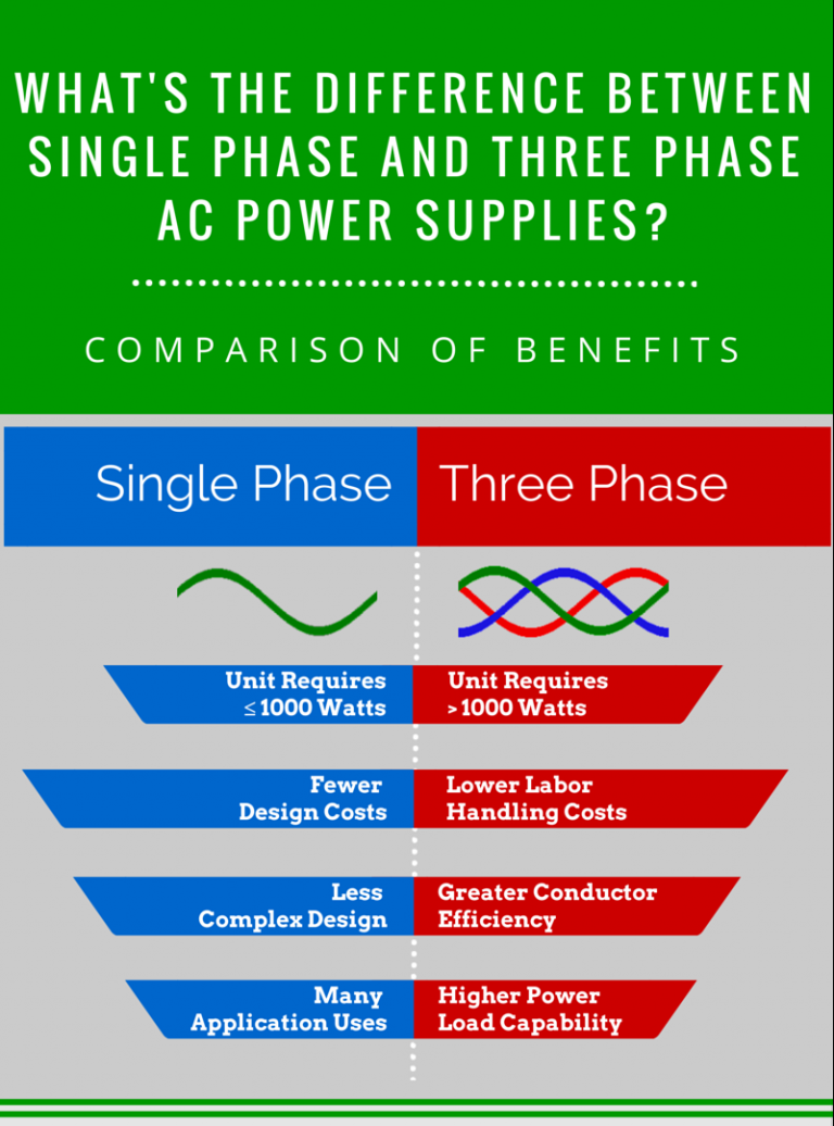 Single Phase vs Three Phase AC-DC Comparison of Benefits Chart