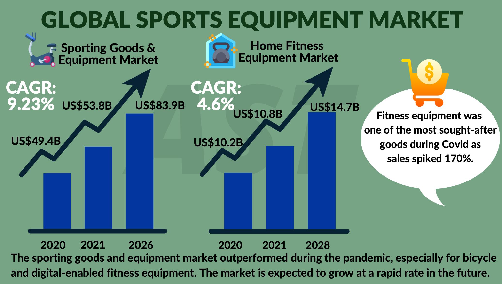Global Supply Chain Market