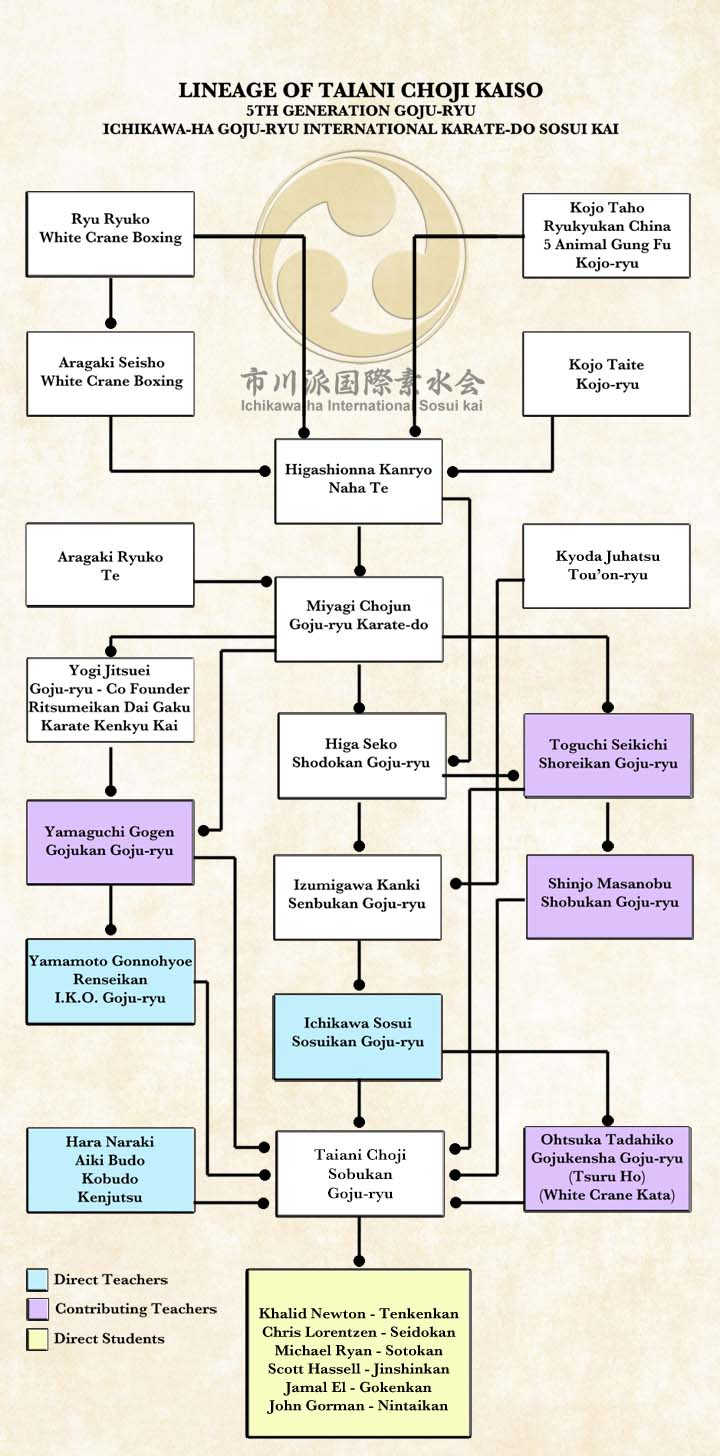 Lineage Chart9b
