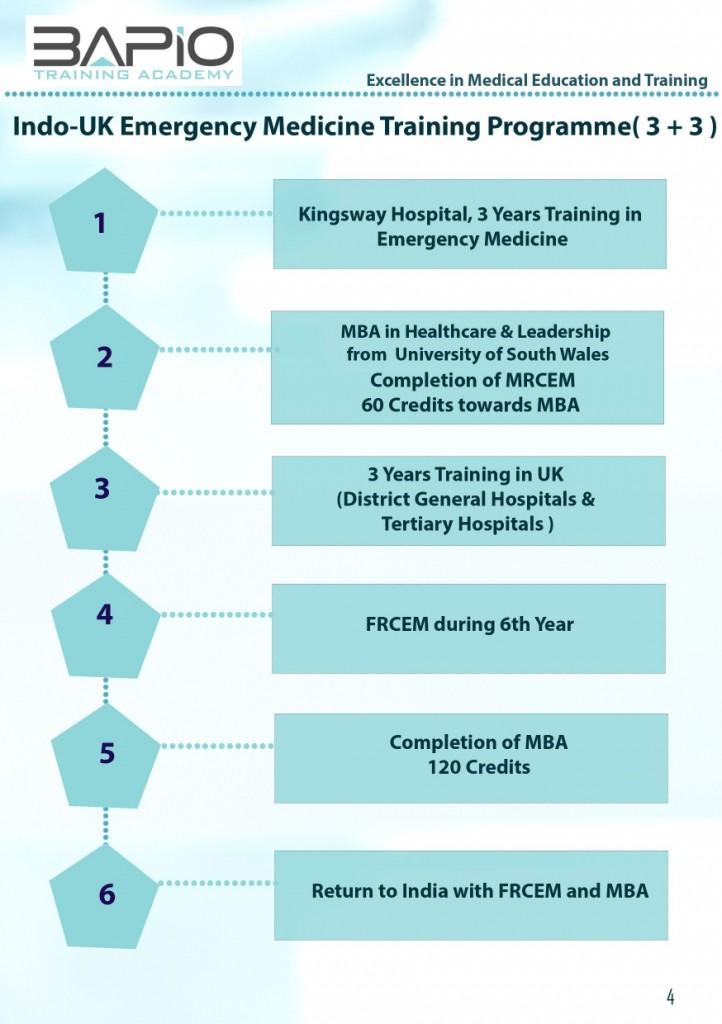 Kingsway Hospitals -Membership Of Royal College Of Emergency Medicine (MRCEM)