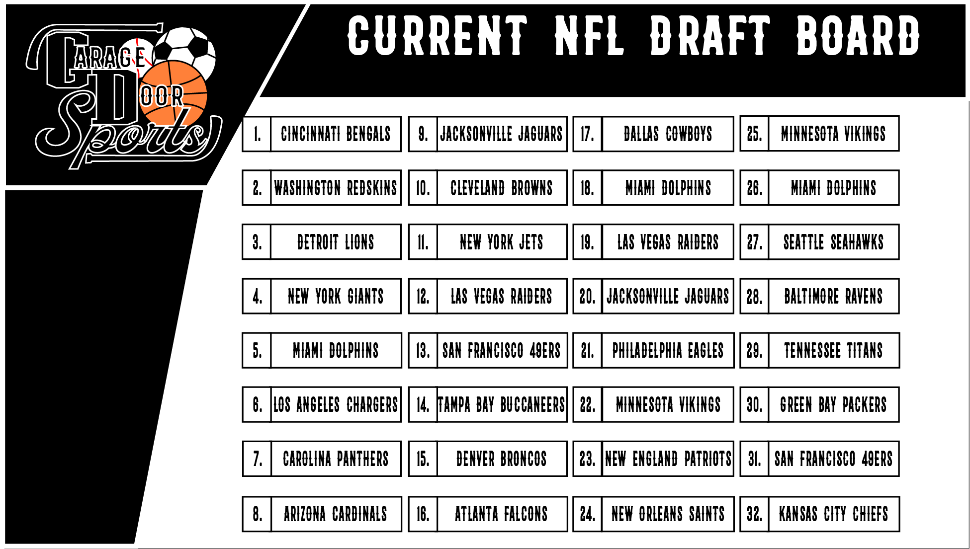 The current NFL Draft board prior to the 2020 NFL Draft.