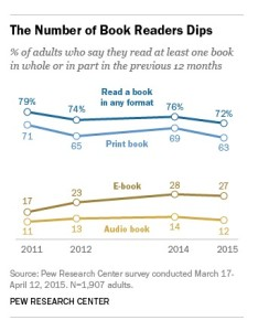 Pew Research shot - fewer American adults reading print books