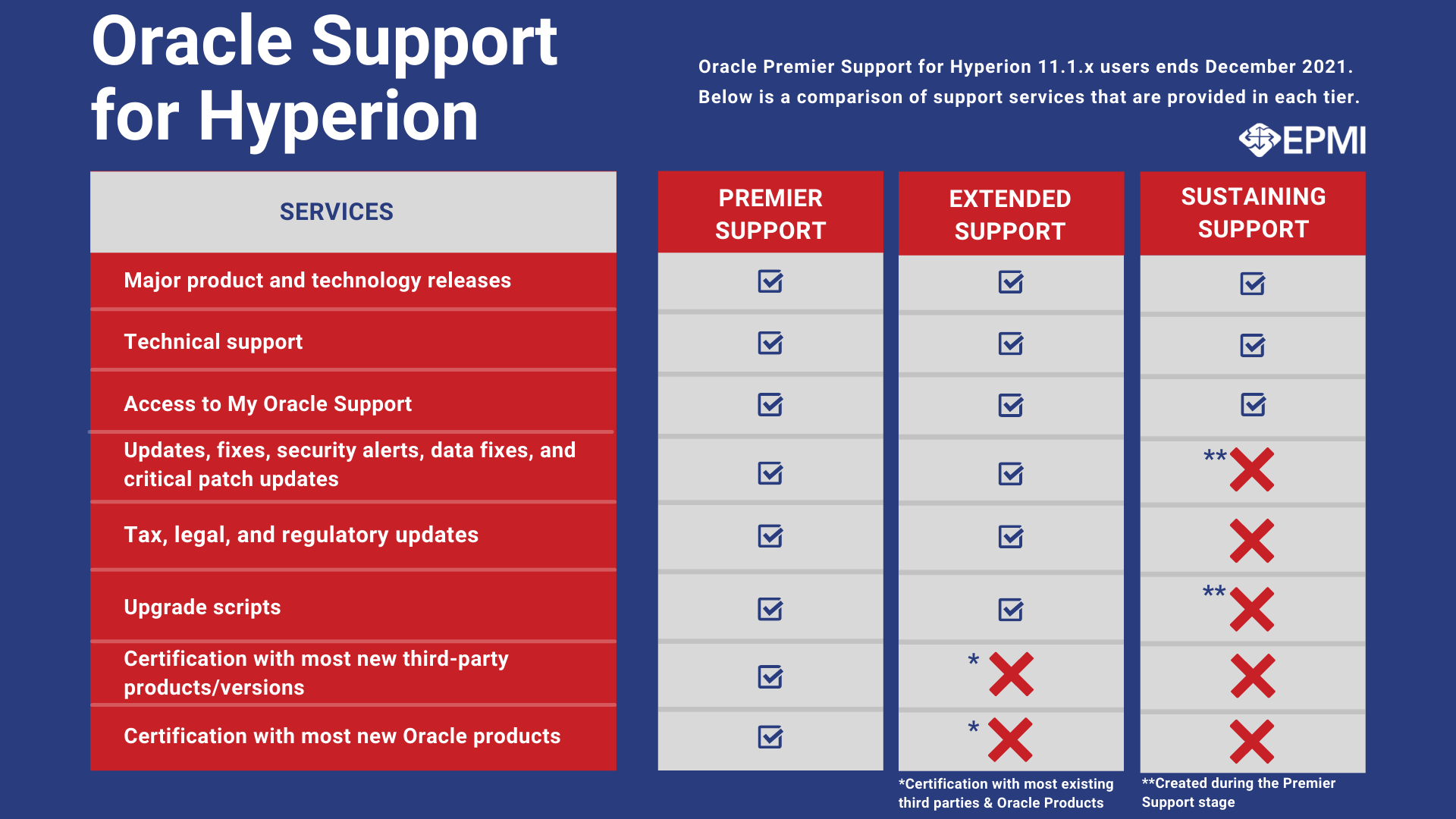 Comparison Chart - Oracle Support for Hyperion