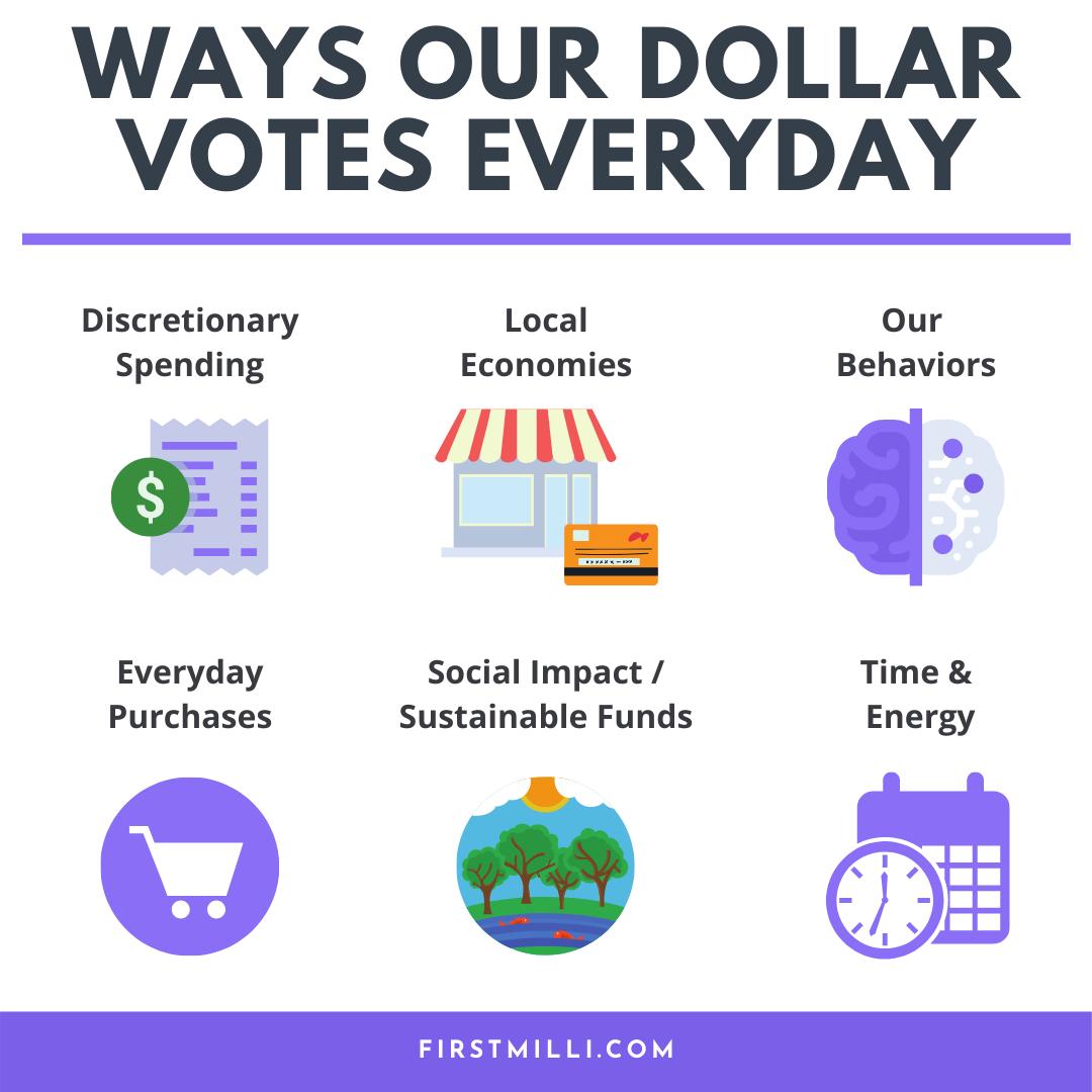 Ways Our Dollar Votes Everyday