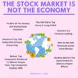 stock market is not the economy