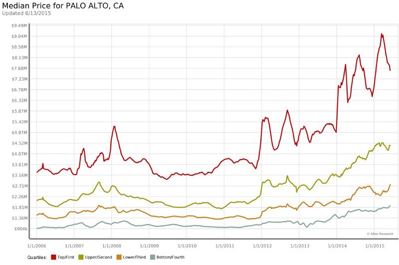real estate market analysis, Palo Alto