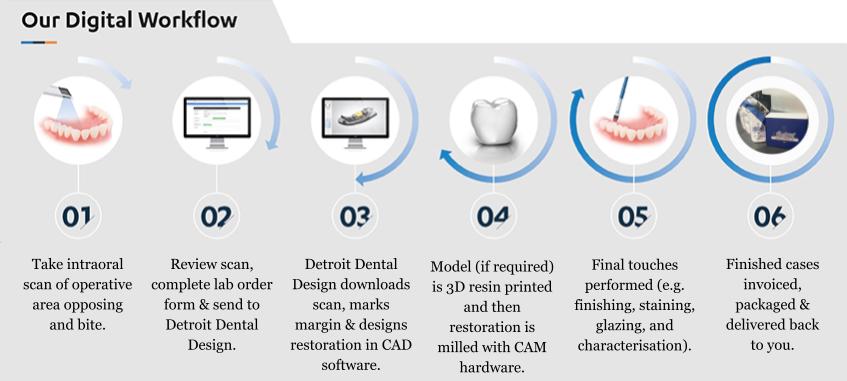 Digital work flow DDD (2)