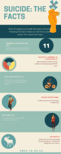 Suicide the facts infographic by CMHA on coping with the death of a loved one from suicide