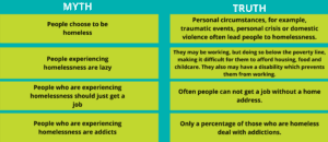 comparison chart of myths and truths on homelessness