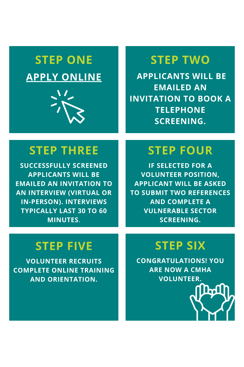 An infographic outlining the six steps to take to become a volunteer with the CMHA.