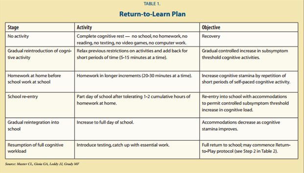concussion recovery, accommodations for school, return to learrn protocol