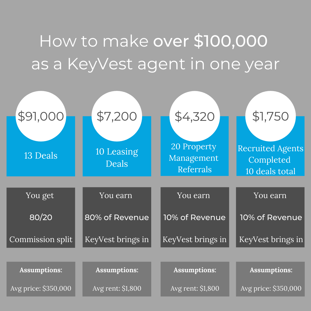how to earn over $100k