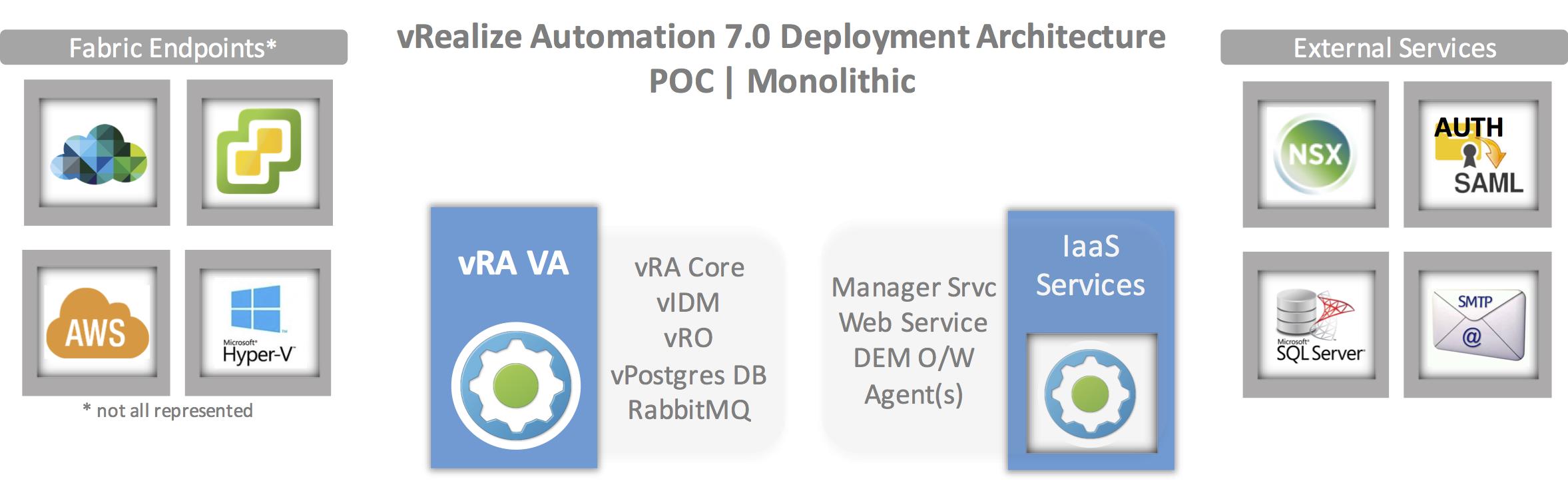 vRA Deployment Arch - mono