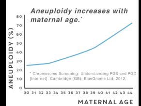 母親年齡與胚胎染色體異常