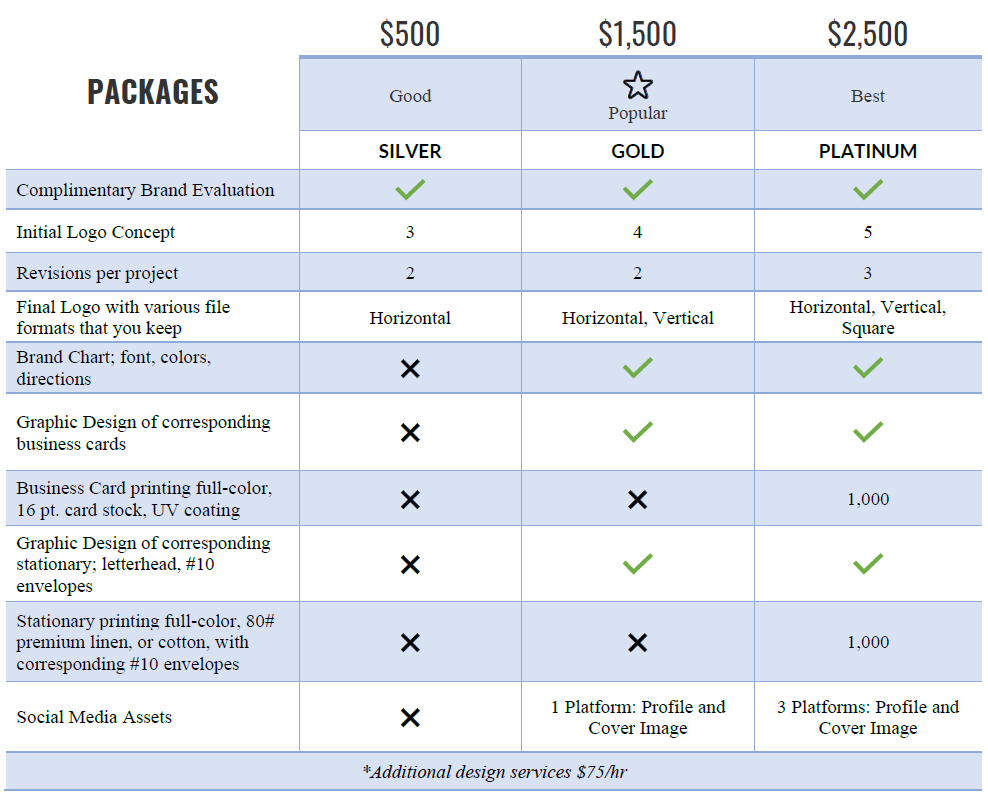 Branding Info Chart 1