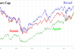 Another 2% And Apple Worth More Than Entire US Retail Sector
