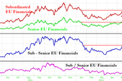 European Banks Battered As Reality Sets In