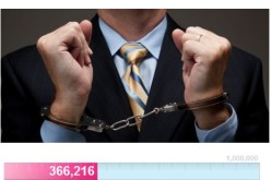 BANKERS BEHIND BARS – Petition To Put Bankers In Jail Passes 350,000 Signatures In Two Days