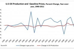 FACT CHECK: The US Is A Net Oil Exporter And More Drilling Didn't Drop Gas Prices