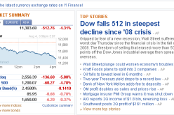 Global Stock Sell-Off Follows Today's 512 Point Crash Of The DOW